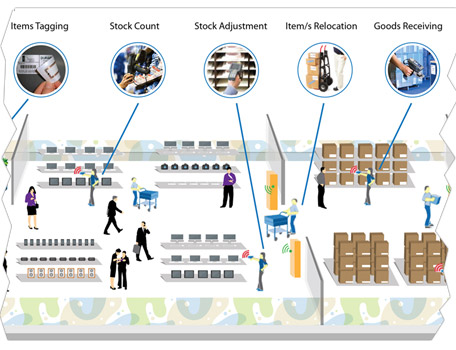 Inventory and Purchasing System